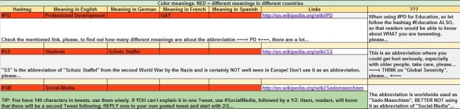 Twitter Multilingual-Dictionary